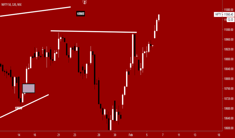 NIFTY: Nifty - History Has The Answer- Careful Above 11050!