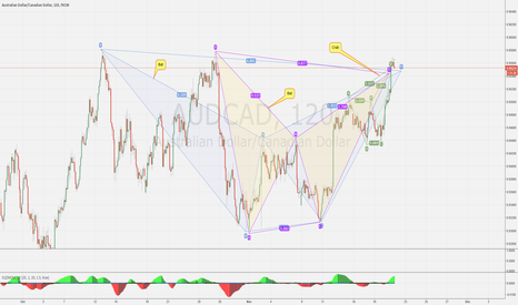 AUDCAD: Potential patterns developing on AUDCADD