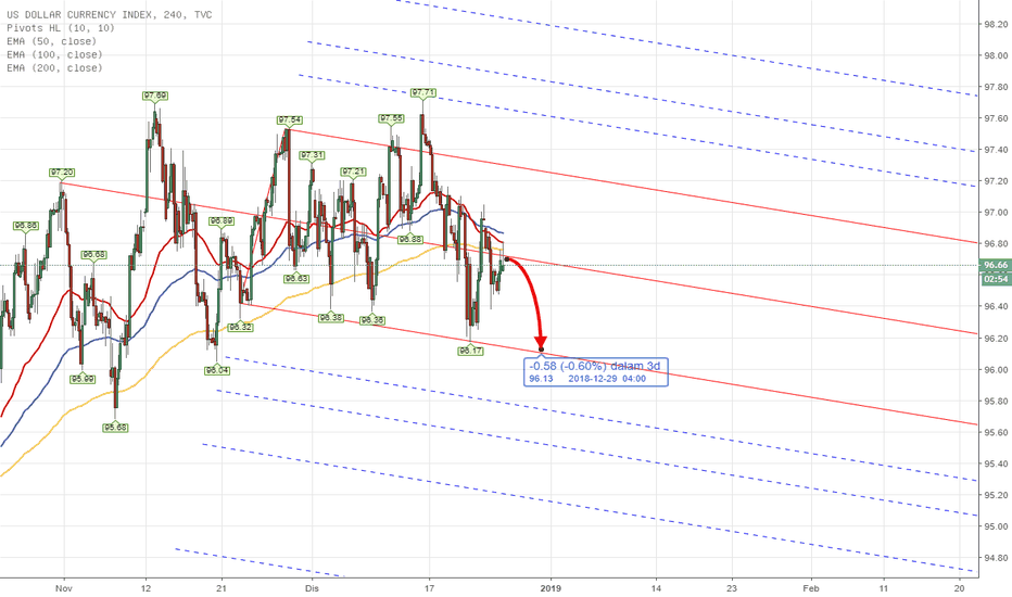 DXY: PITCHFORK - DXY US INDEX Weekly Analysis 24th - 28th Dec 2018