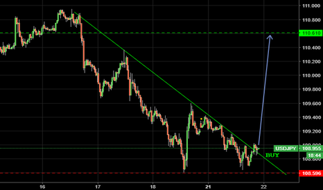 USDJPY: No Comment