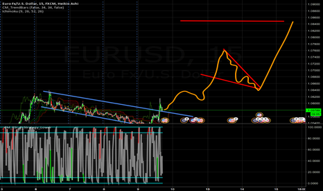EURUSD: buy long eurusd