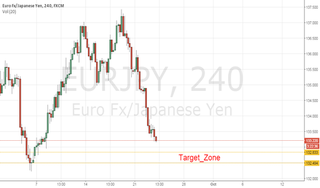 EURJPY: Eur/Jpy_Short