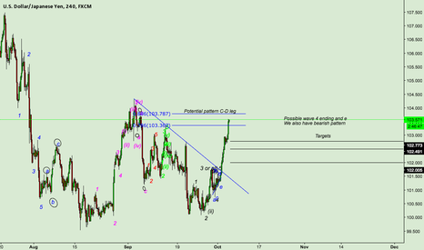 USDJPY: USDJPY exhausted for now?