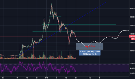 XRPUSD: Possible outcome for Ripple...