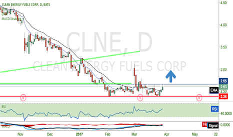 CLNE: going long here