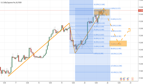USDJPY: Possibile Cypher Bullish Pattern in USDJPY