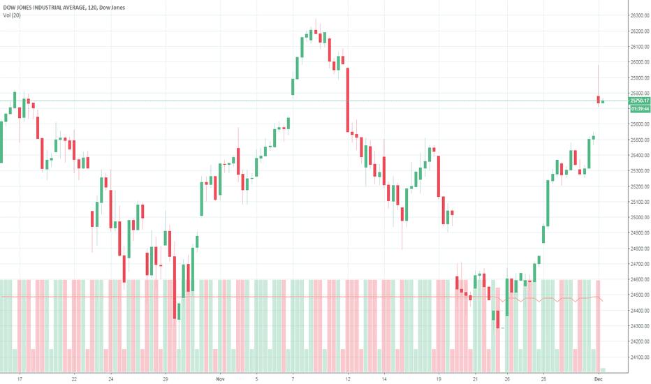DJI: Dow Jones - head and shoulders