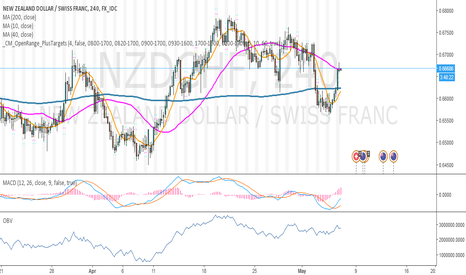 NZDCHF: NZD/CHF due for correction after a strong rally