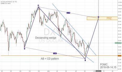 DXY: ドル高調整の恐れ?