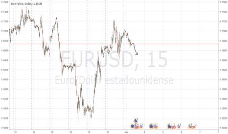 EURUSD: Breakdown EURUSD