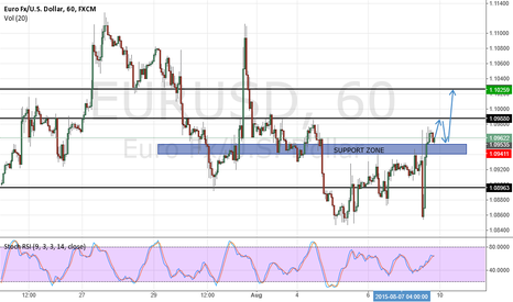 EURUSD: EUR/USD on H1 after NFP data