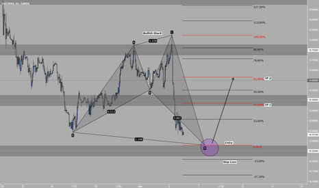 USDMXN: Bullish Shark H1