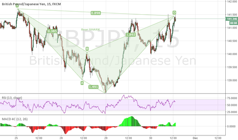 GBPJPY: GBPJPY Bear SHARK completed..
