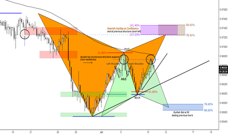 USDCHF: (4h) All at Previous Structure