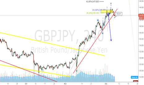 GBPJPY: Gbpjpy sell trigger