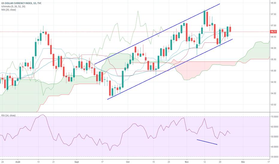 DXY: Dollar US toujours haussier avec une divergence cachée