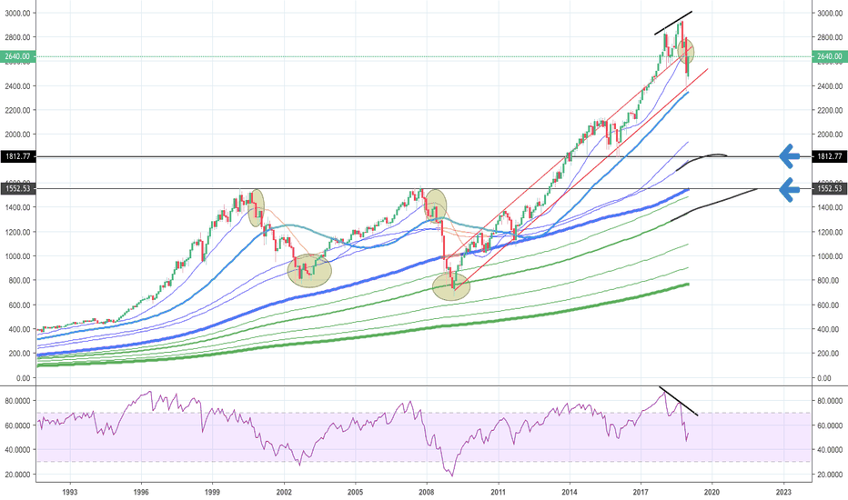 SPX: S&P 500 mit eindeutigen Signalen