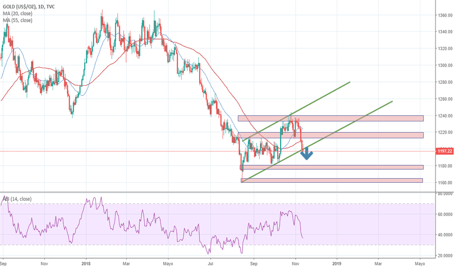 GOLD: La fortaleza del dólar USD afecta a los metales