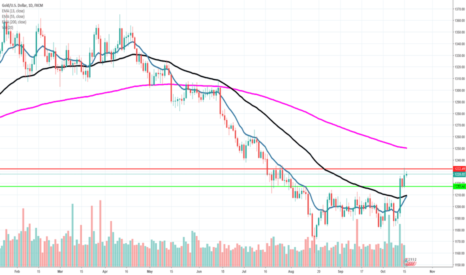 XAUUSD: GOLD - Wait for support