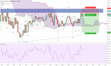 GBPNZD: GBPNZD resistance test
