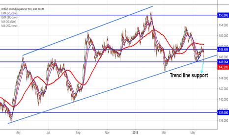 GBPJPY: GBPJPY: Trend line break out (target 145)