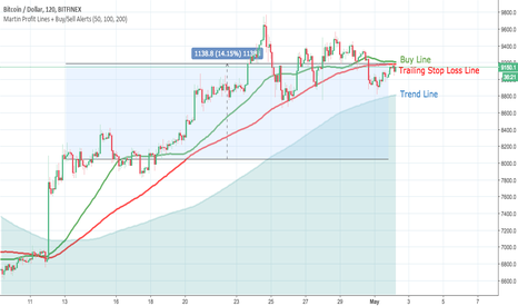 BTCUSD: BTCUSD- We May Be Selling Out Today!