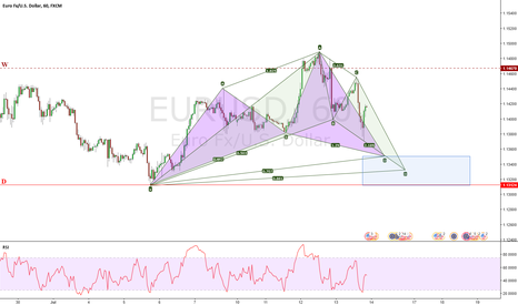 EURUSD: EURUSD / 60 / Potential Cypher (or Bat) Pattern