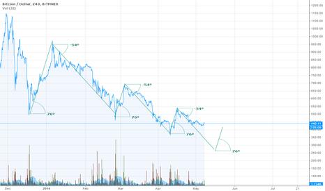 BTCUSD: Near-term target 250 range