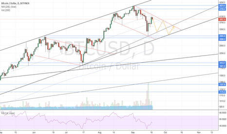 BTCUSD: Just an idea, nothing much