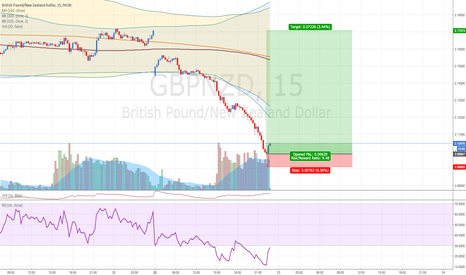 GBPNZD: ARBITRAGE? USDNZD is bullish in FXCM broker