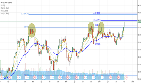 INTC: Intel is breaking out