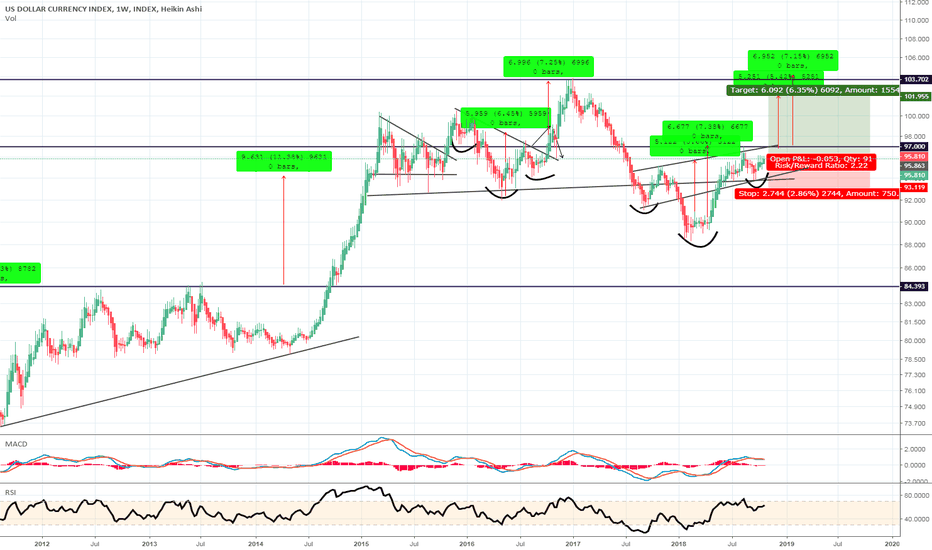DXY: DXY target coming soon