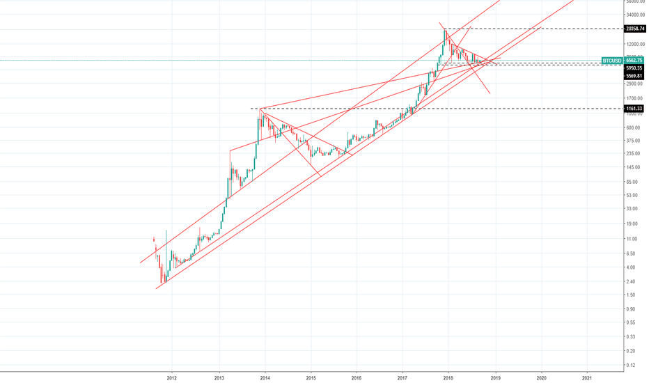 BTCUSD: BTC ready to take off