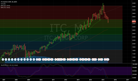 ITC: ITC looks like a little too perfect of an uptrend....