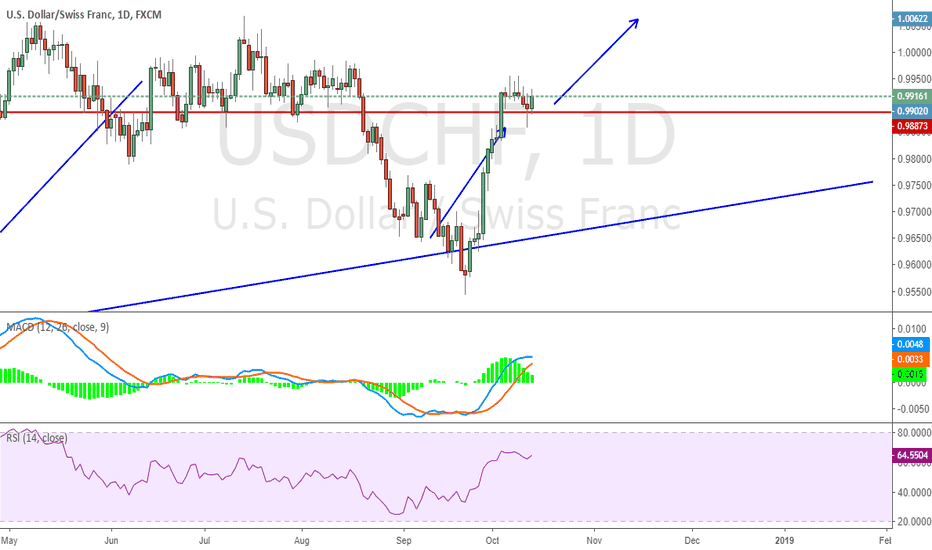 USDCHF: Retest done, continue to long