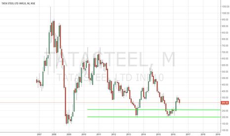 TATASTEEL: Trading Tata Steel