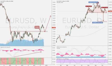 EURUSD: EUR/USD day compare week