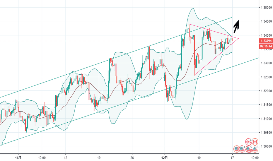 USDCAD: USDCAS 4H