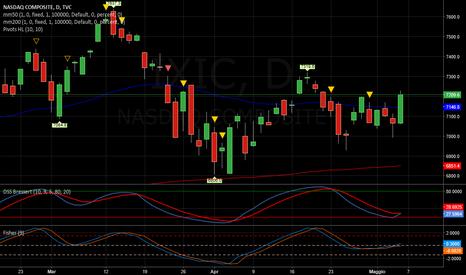 IXIC: NASDAQ   -   Long veloce