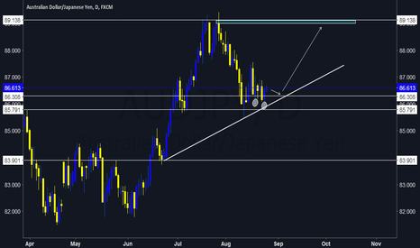 AUDJPY: Uptrend Developed