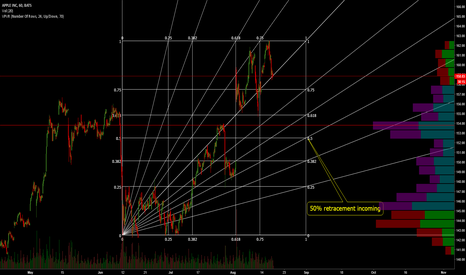 AAPL: AAPL: Mid Term Projection