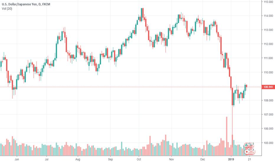 USDJPY: Dollar seeks direction