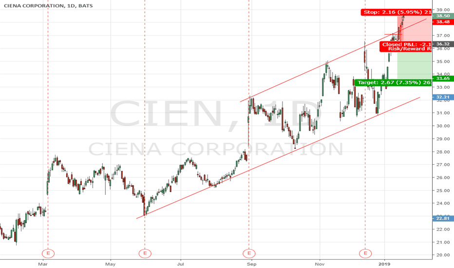 CIEN: CIEN enter at second test and busted
