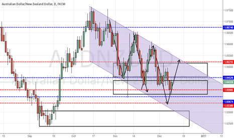 AUDNZD: AUDNZD possible weakness before upside