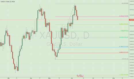 XAUUSD: Buy now at 1270 postion