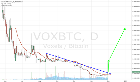 VOXBTC: Voxels to move up BIGTIME