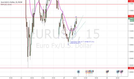 EURUSD: Price action. Long at 7. tp 2