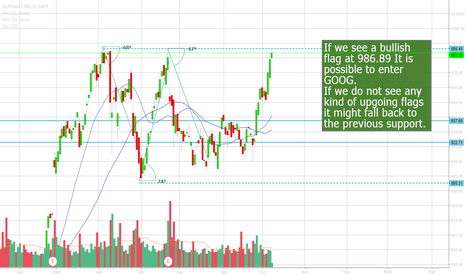 GOOG: Looking for a GOOG breakout