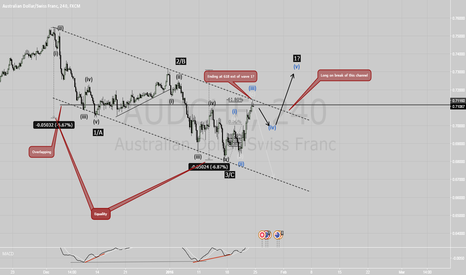 AUDCHF: audchf  waves - long idea