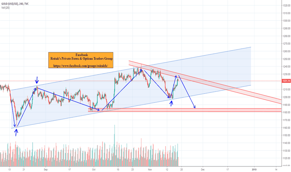GOLD: gold down